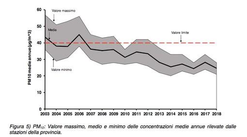 Nel 2018 inquinamento da Pm10 e ozono sotto controllo in tutta la provincia di Cuneo