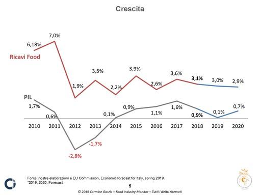 """Pollenzo fai i conti in tasca al """"food"""" italiano: crescita tre volte più alta del Pil per chi sa puntare sulla tradizione"""